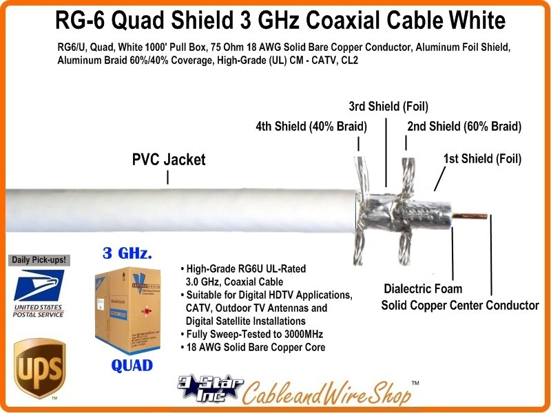 White Rg6 Quad Shield Coaxial Cable With Solid Copper